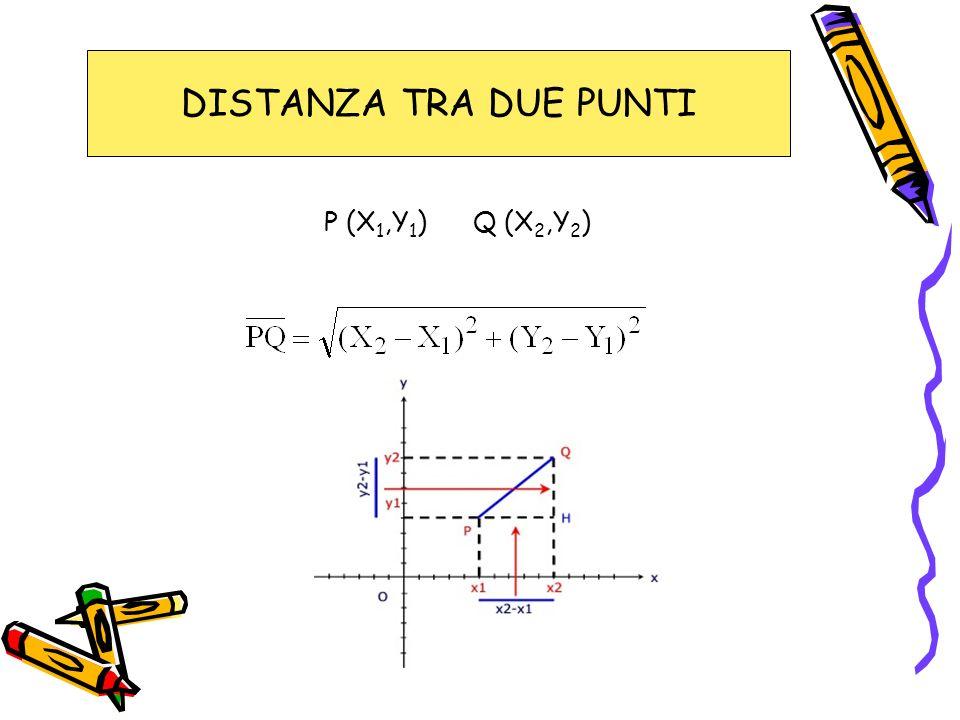 DISTANZA TRA DUE PUNTI P (X 1,Y 1 ) Q (X 2,Y 2 )