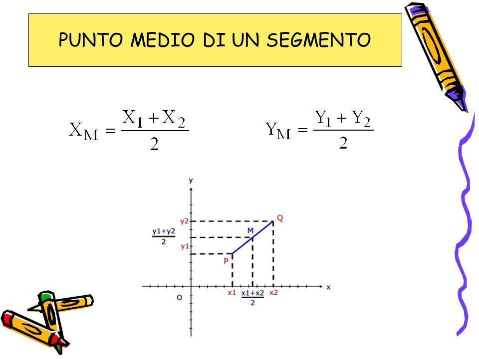 ESERCITAZIONI 1.DATE LE RETTE DI EQUAZIONE X – 5Y + 1 = 0 2X – 4Y + 3 = 0 X -2Y = 0 X – 2Y = 5 Y = X – 6 X – Y + 2 = 0 INDIVIDUA TRA ESSE LE RETTE TRA LORO PARALLELE 2.DATE LE RETTE DI EQUAZIONE X – Y + 1 = 0 Y + X – 3 = 0 3X + Y = 2 6X – 2Y – 7 = 0 3X – Y + 5 = 0 X + 3Y – 1 = 0 INDIVIDUA TRA ESSE LE RETTE TRA LORO PERPENDICOLARI