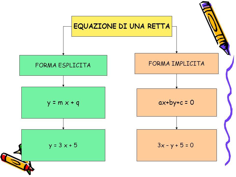Equazione della retta passante per un punto P(x 0 ; y 0 ) y – y 0 = m (x – x 0 ) Lequazione di un fascio proprio di rette di centro P coincide con lequazione di una generica retta passante per P.