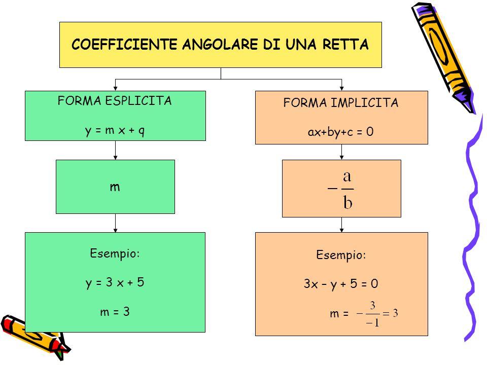 COEFFICIENTE ANGOLARE DI UNA RETTA FORMA ESPLICITA y = m x + q FORMA IMPLICITA ax+by+c = 0 m Esempio: y = 3 x + 5 m = 3 Esempio: 3x – y + 5 = 0 m =