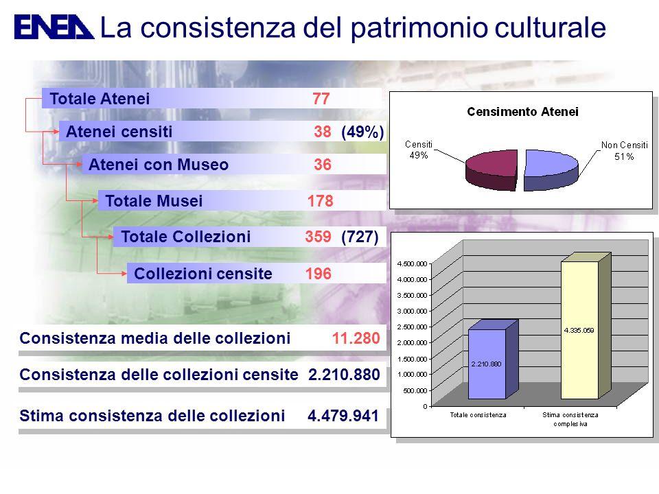 Totale Atenei77 Atenei censiti 38 (49%) Atenei con Museo 36 Totale Musei 178 Totale Collezioni 359 (727) Collezioni censite 196 Consistenza media dell