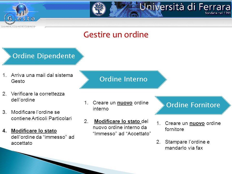 Gestire un ordine Ordine Dipendente Ordine Interno Ordine Fornitore 1.Arriva una mail dal sistema Gesto 2.Verificare la correttezza dellordine 3.Modif