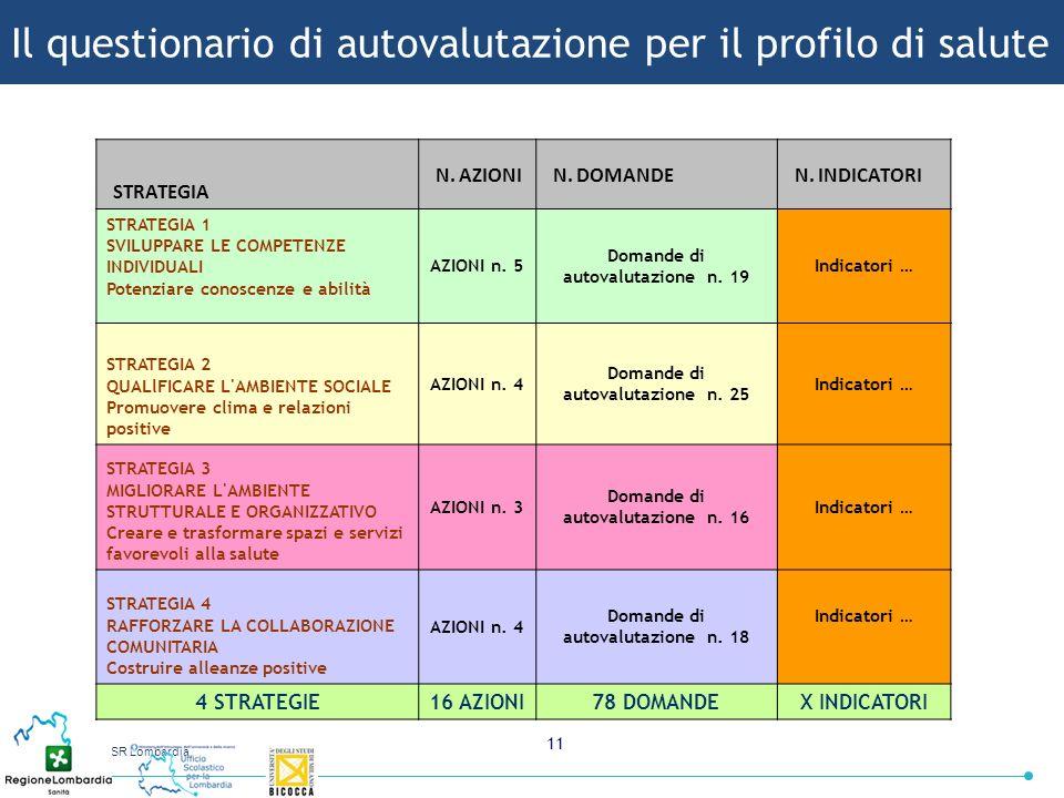 USR Lombardia 11 STRATEGIA N. AZIONI N. DOMANDE N. INDICATORI STRATEGIA 1 SVILUPPARE LE COMPETENZE INDIVIDUALI Potenziare conoscenze e abilità AZIONI