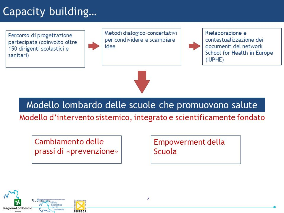 USR Lombardia 2 Capacity building… Percorso di progettazione partecipata (coinvolto oltre 150 dirigenti scolastici e sanitari) Rielaborazione e contes