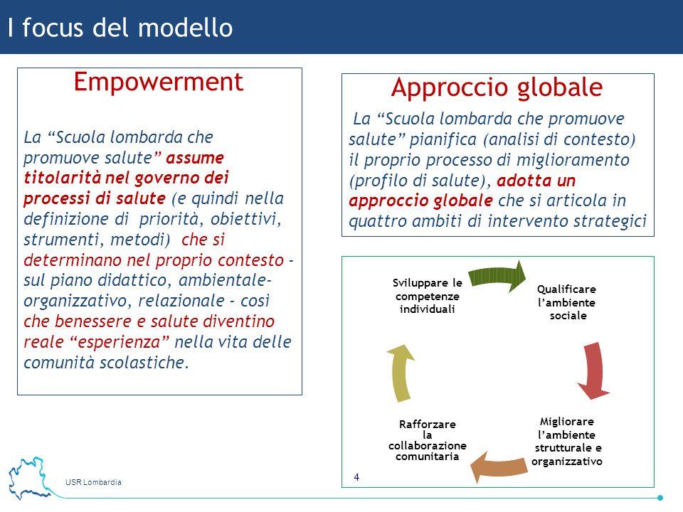 USR Lombardia 4 I focus del modello Empowerment La Scuola lombarda che promuove salute assume titolarità nel governo dei processi di salute (e quindi