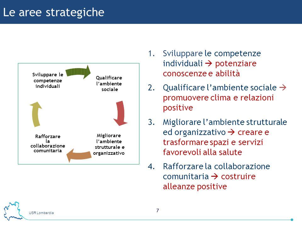 USR Lombardia 7 Le aree strategiche 1.Sviluppare le competenze individuali potenziare conoscenze e abilità 2.Qualificare lambiente sociale promuovere
