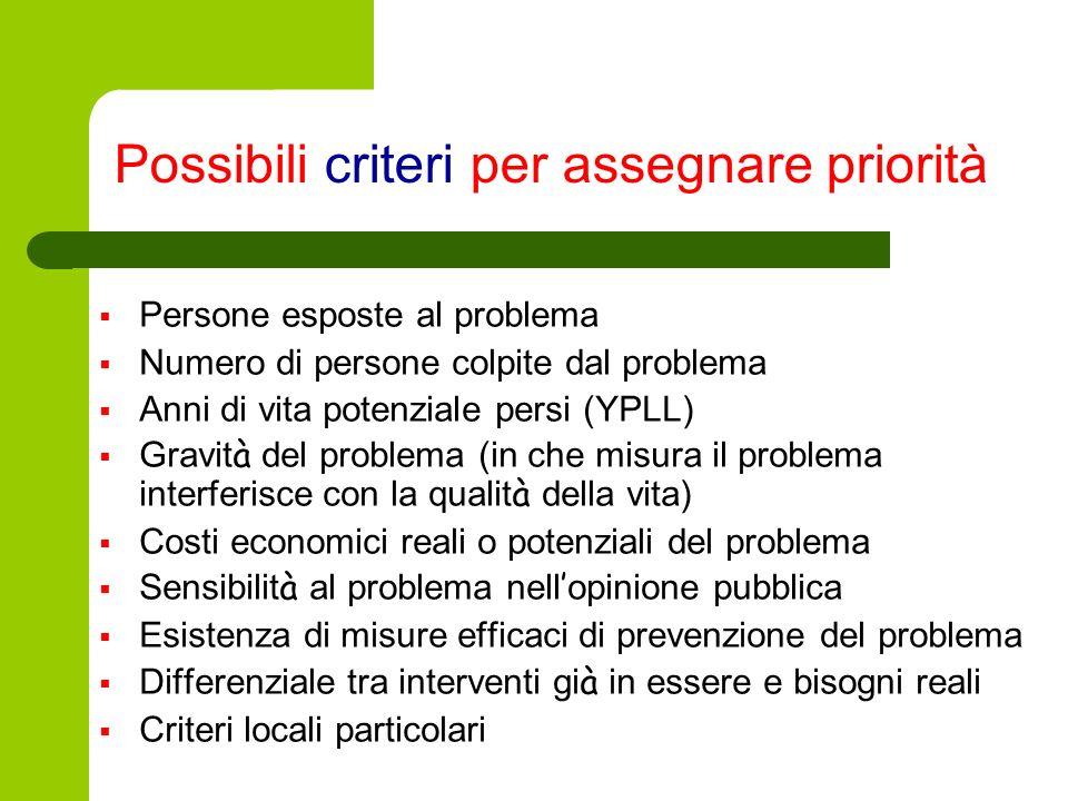 Possibili criteri per assegnare priorità Persone esposte al problema Numero di persone colpite dal problema Anni di vita potenziale persi (YPLL) Gravi