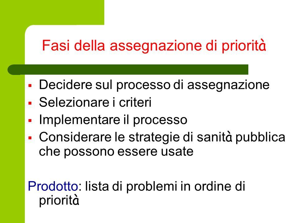 Fasi della assegnazione di priorit à Decidere sul processo di assegnazione Selezionare i criteri Implementare il processo Considerare le strategie di