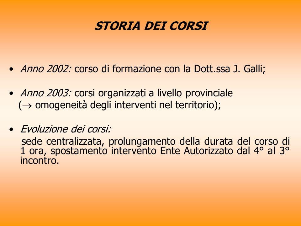STORIA DEI CORSI Anno 2002: corso di formazione con la Dott.ssa J. Galli; Anno 2003: corsi organizzati a livello provinciale ( omogeneità degli interv