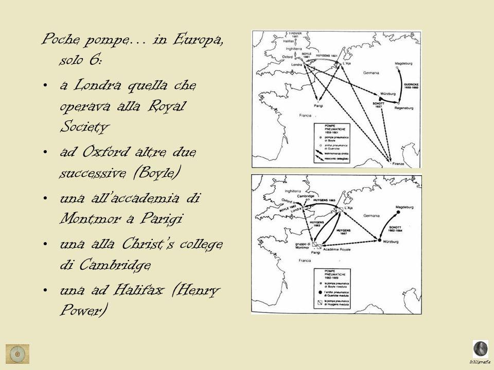 bibligrafia Poche pompe… in Europa, solo 6: a Londra quella che operava alla Royal Society ad Oxford altre due successive (Boyle) una allaccademia di Montmor a Parigi una alla Christs college di Cambridge una ad Halifax (Henry Power)