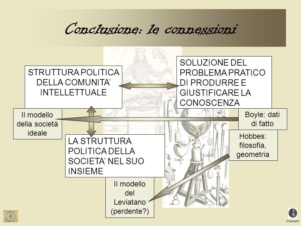 bibligrafia Conclusione: le connessioni STRUTTURA POLITICA DELLA COMUNITA INTELLETTUALE SOLUZIONE DEL PROBLEMA PRATICO DI PRODURRE E GIUSTIFICARE LA CONOSCENZA LA STRUTTURA POLITICA DELLA SOCIETA NEL SUO INSIEME Boyle: dati di fatto Hobbes: filosofia, geometria Il modello del Leviatano (perdente?) Il modello della società ideale