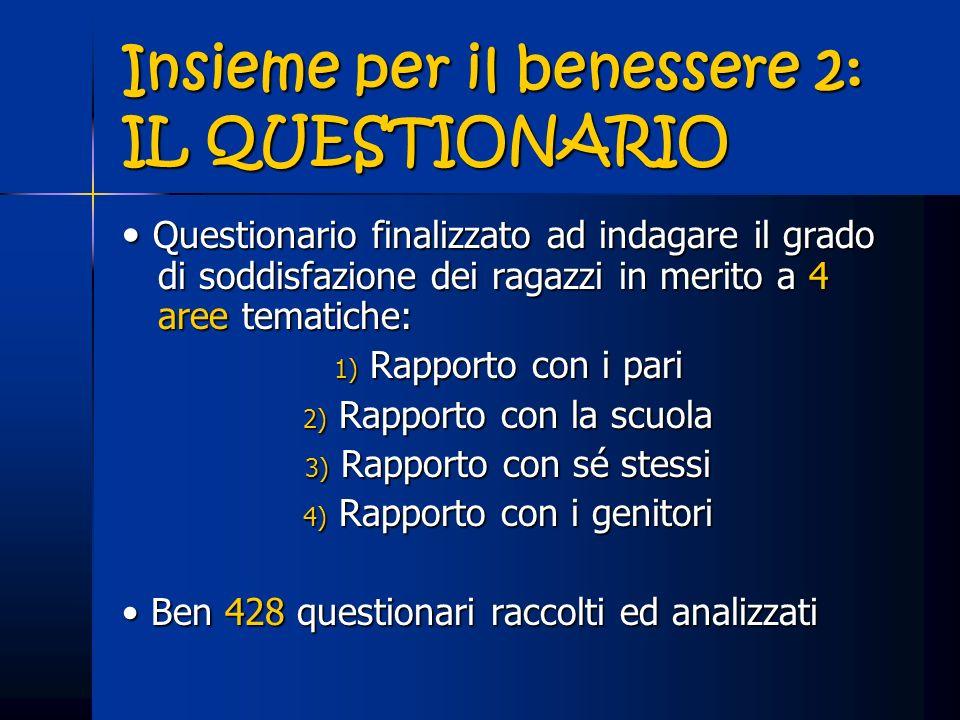 Insieme per il benessere 2: IL QUESTIONARIO Questionario finalizzato ad indagare il grado di soddisfazione dei ragazzi in merito a 4 aree tematiche: Q