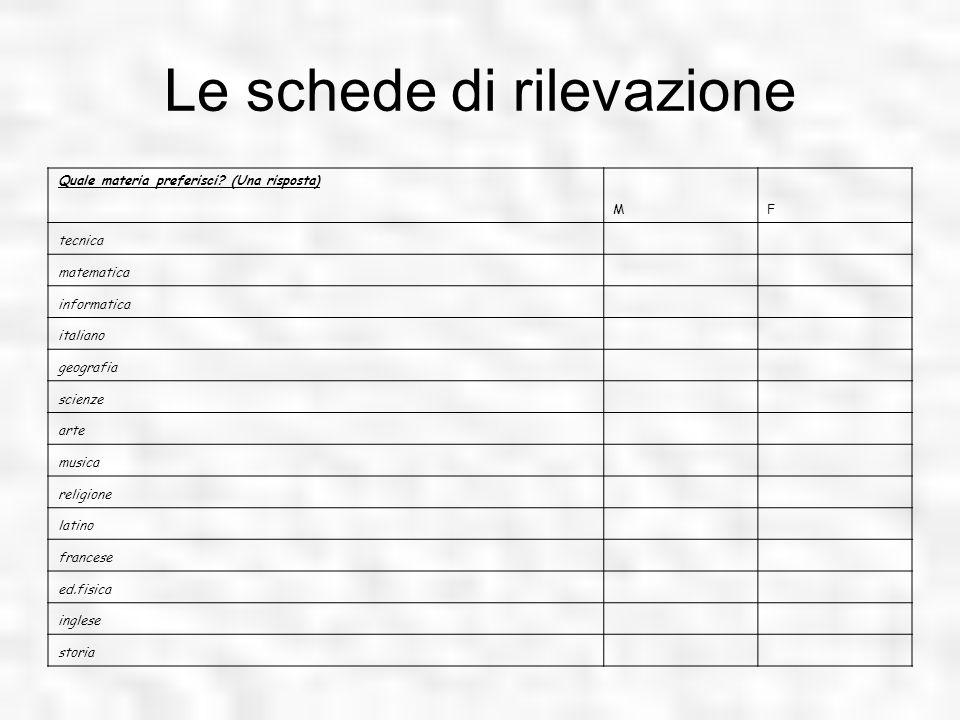 Le schede di rilevazione Quale materia preferisci? (Una risposta) MF tecnica matematica informatica italiano geografia scienze arte musica religione l