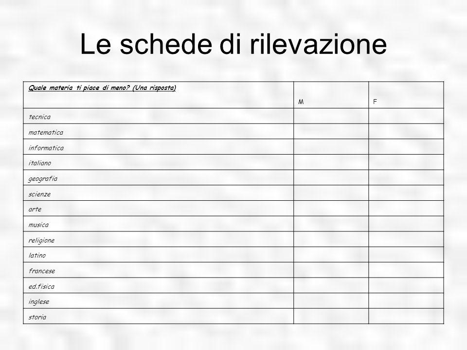 Le schede di rilevazione Quale materia ti piace di meno? (Una risposta) MF tecnica matematica informatica italiano geografia scienze arte musica relig