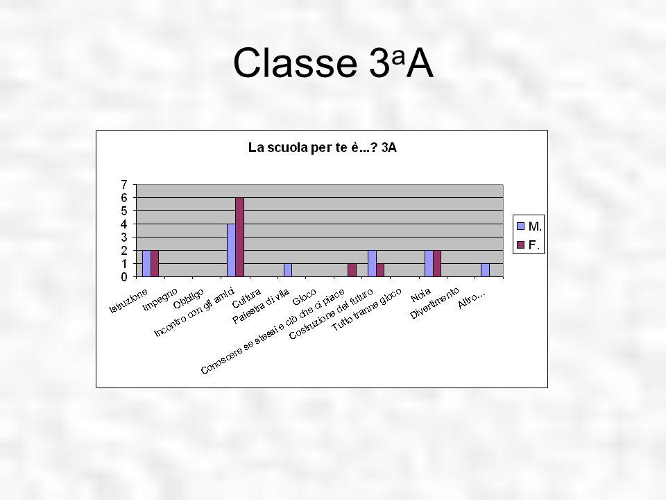 Classe 3 a A