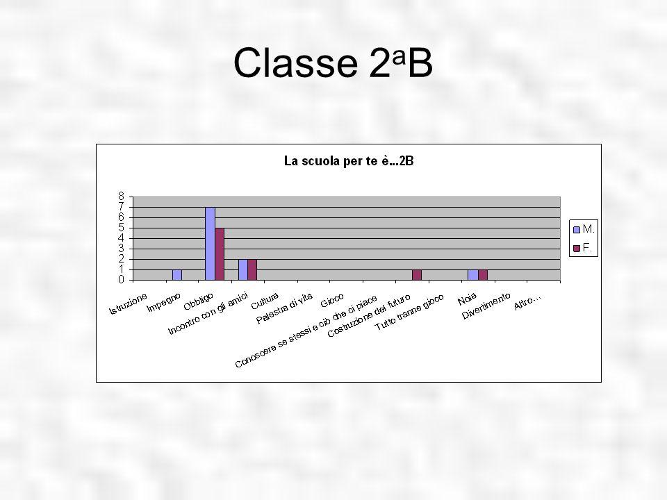 Classe 2 a B