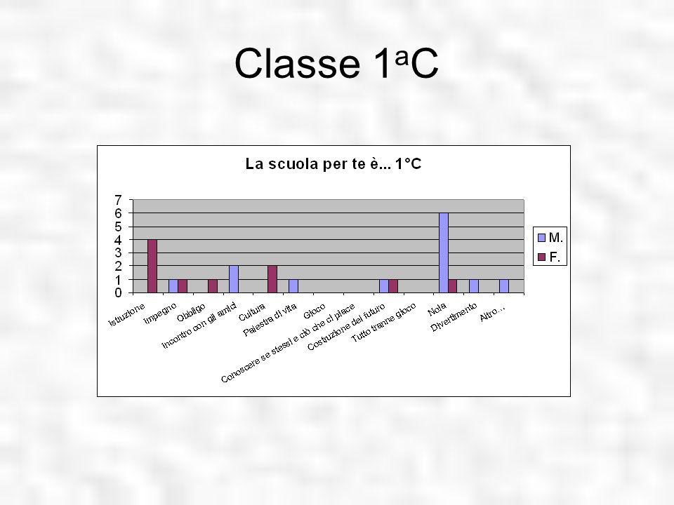 Classe 1 a C