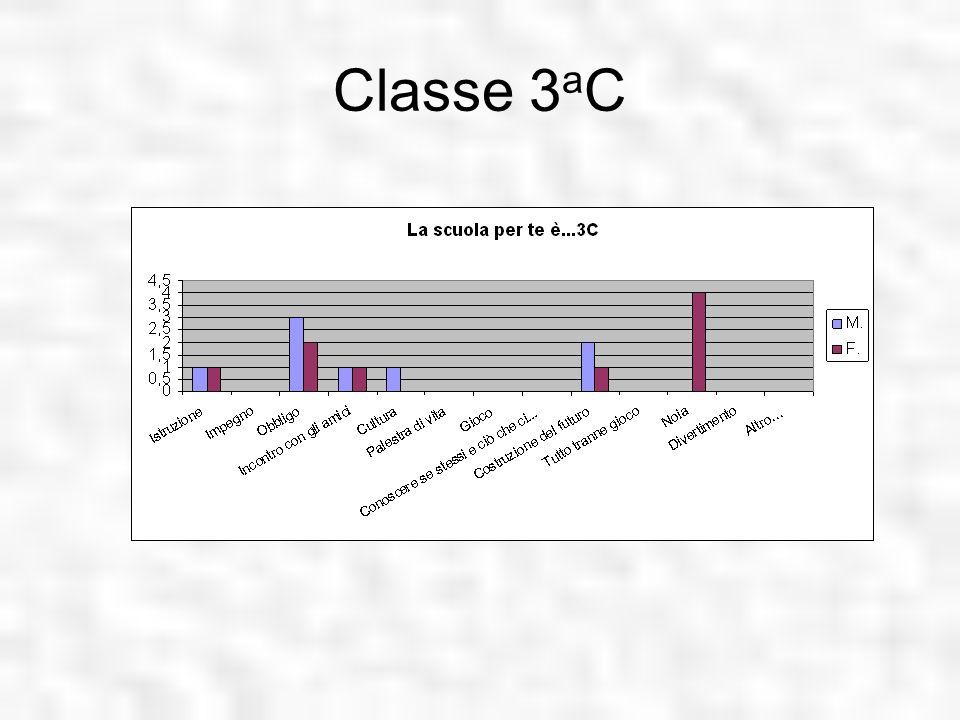 Classe 3 a C