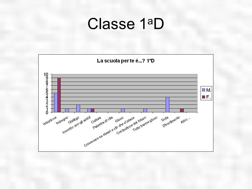 Classe 1 a D