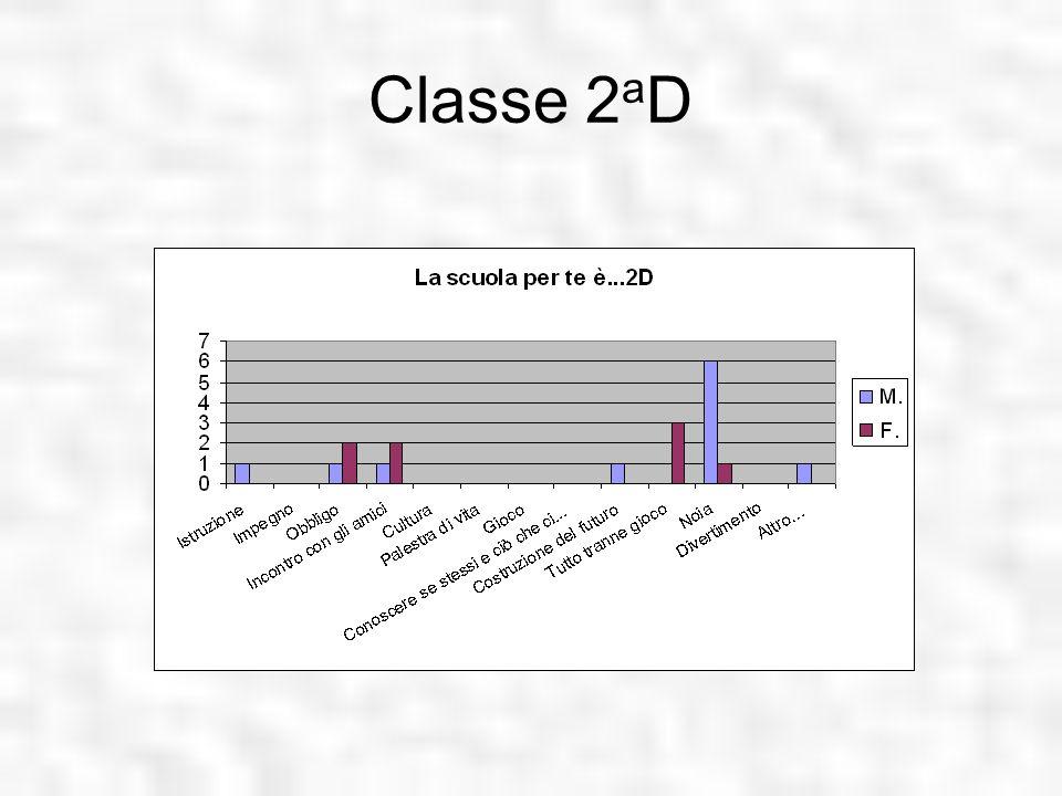 Classe 2 a D