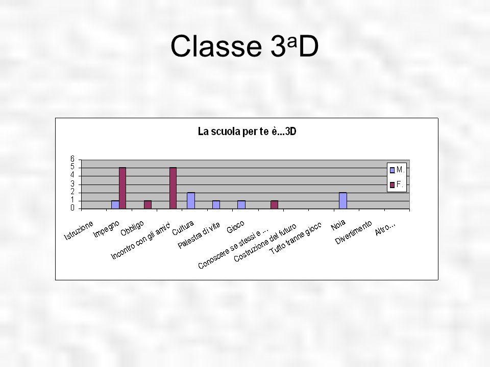 Classe 3 a D