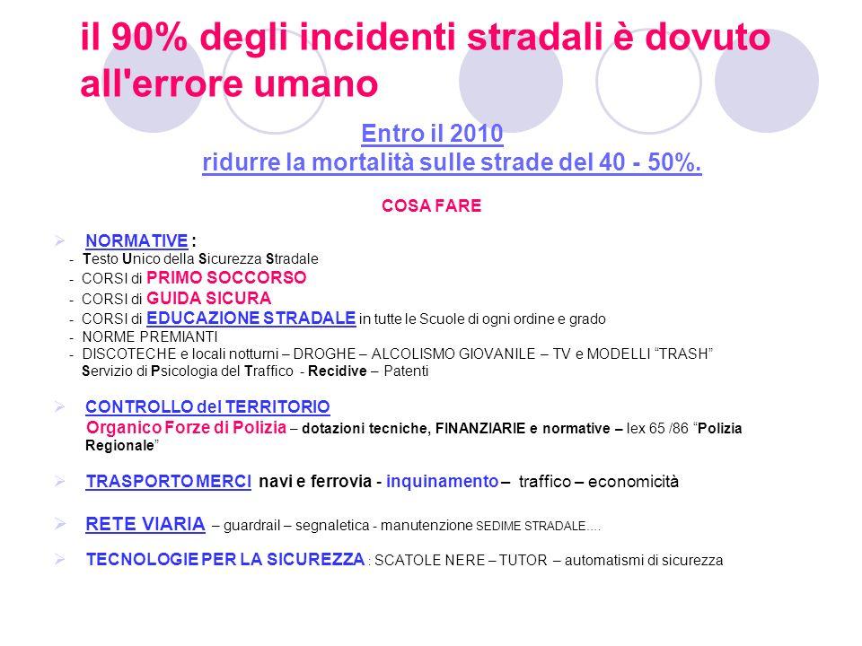 FATTORI DI RISCHIO CONOSCERLI PER …PREVENIRLI 1 ^ parte ALCOL e DROGHE Artt.