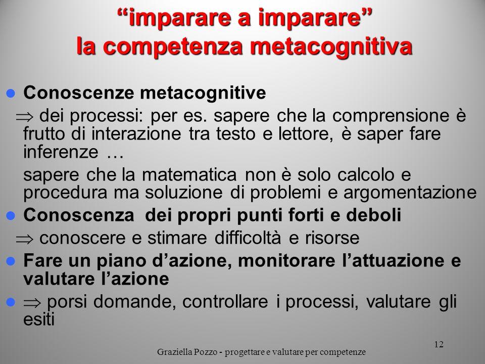imparare a imparare la competenza metacognitiva Conoscenze metacognitive dei processi: per es. sapere che la comprensione è frutto di interazione tra