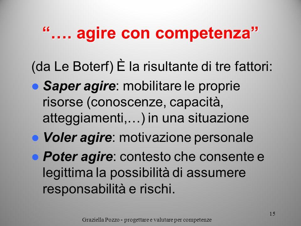 …. agire con competenza (da Le Boterf) È la risultante di tre fattori: Saper agire: mobilitare le proprie risorse (conoscenze, capacità, atteggiamenti