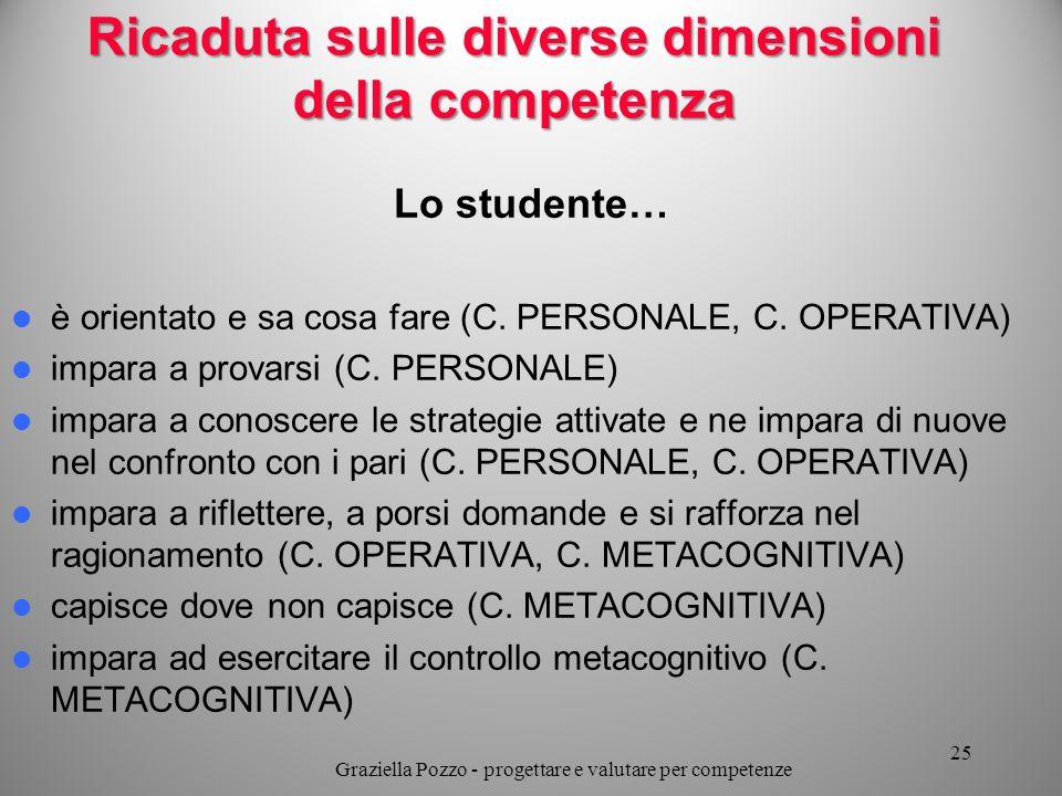 Ricaduta sulle diverse dimensioni della competenza Lo studente… è orientato e sa cosa fare (C. PERSONALE, C. OPERATIVA) impara a provarsi (C. PERSONAL