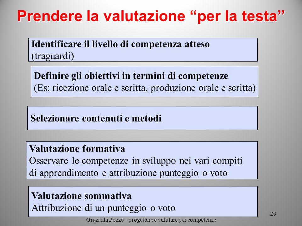 Prendere la valutazione per la testa Identificare il livello di competenza atteso (traguardi) Definire gli obiettivi in termini di competenze (Es: ric