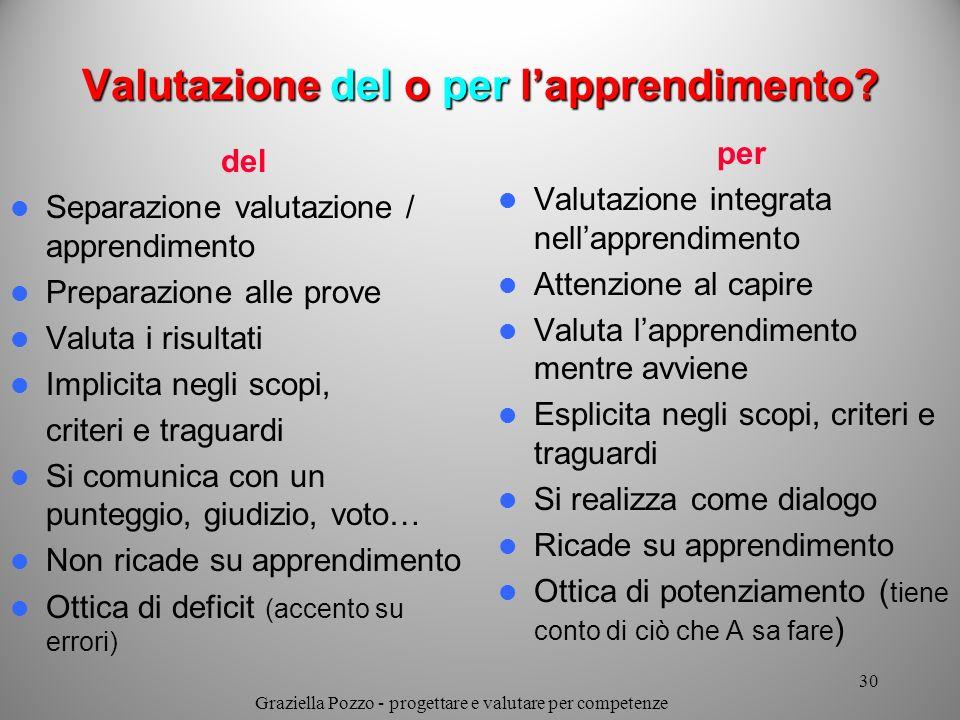 Valutazione del o per lapprendimento? del Separazione valutazione / apprendimento Preparazione alle prove Valuta i risultati Implicita negli scopi, cr