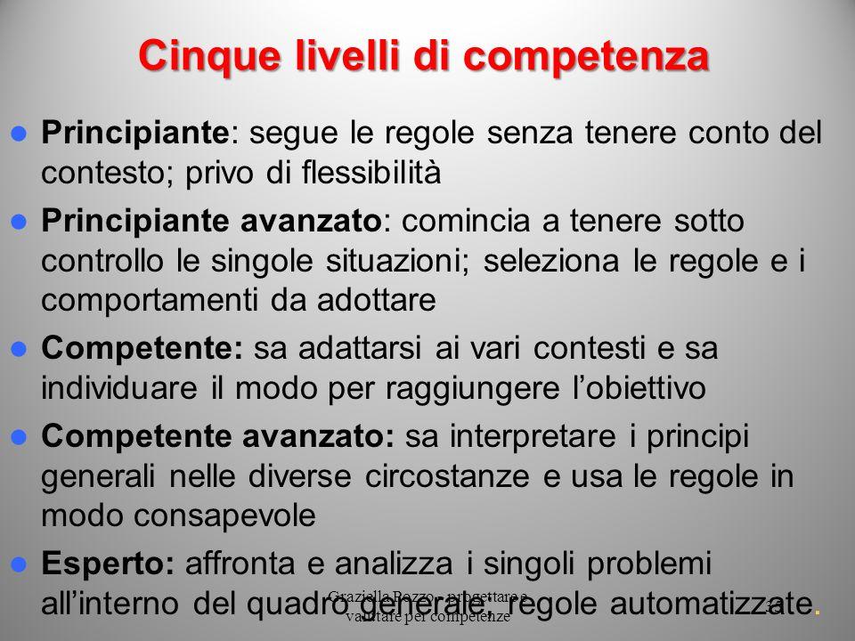 Cinque livelli di competenza Principiante: segue le regole senza tenere conto del contesto; privo di flessibilità Principiante avanzato: comincia a te