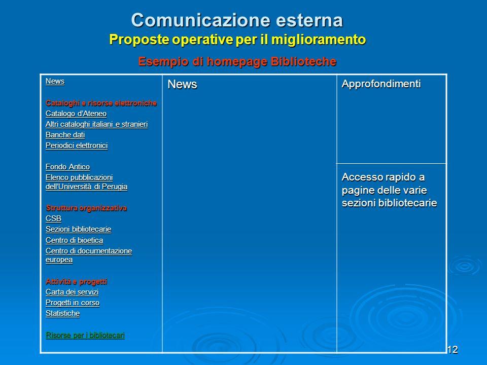 12 Comunicazione esterna Proposte operative per il miglioramento Esempio di homepage Biblioteche News Cataloghi e risorse elettroniche Catalogo dAtene
