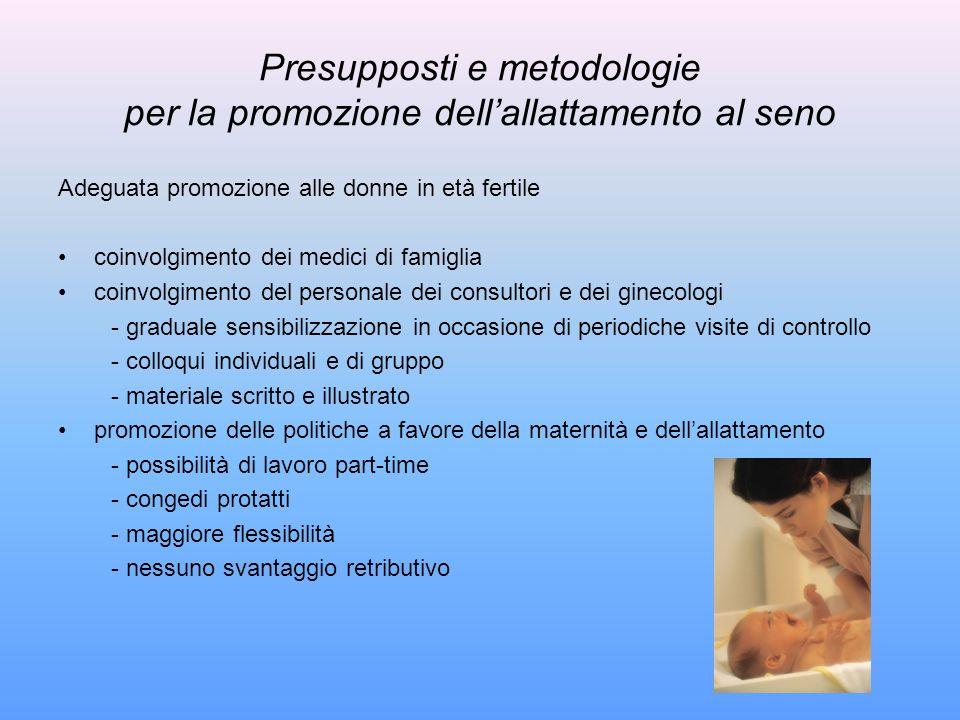 Presupposti e metodologie per la promozione dellallattamento al seno Adeguata promozione alle donne in età fertile coinvolgimento dei medici di famigl
