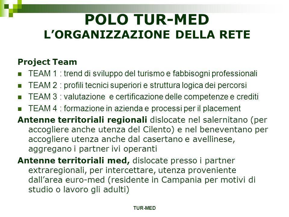 TUR-MED POLO TUR-MED LORGANIZZAZIONE DELLA RETE Project Team TEAM 1 : trend di sviluppo del turismo e fabbisogni professionali TEAM 2 : profili tecnic