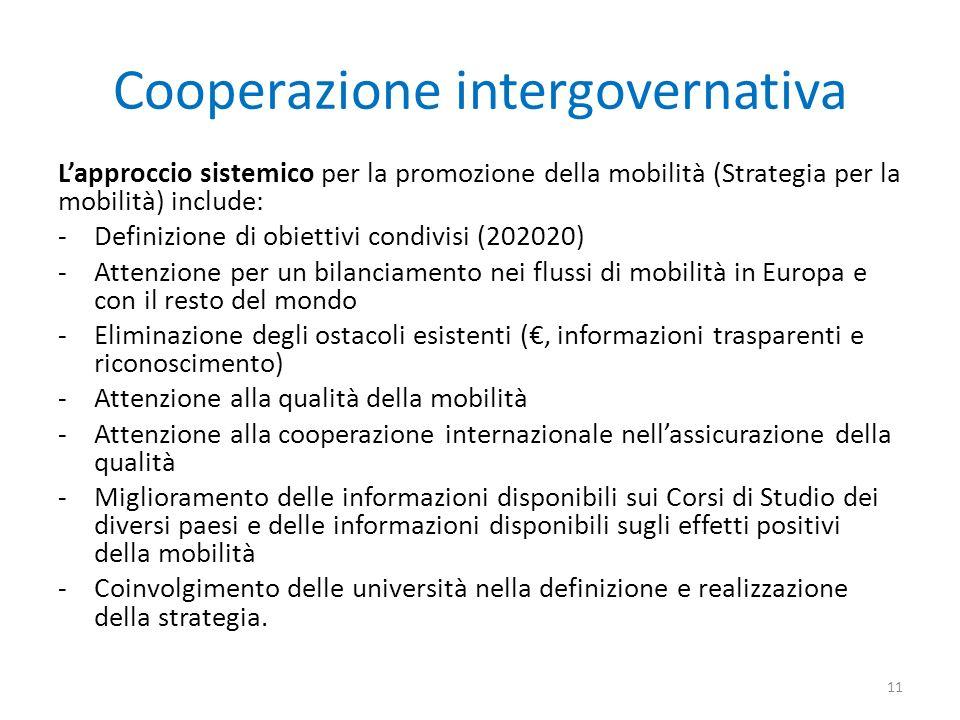 Cooperazione intergovernativa Lapproccio sistemico per la promozione della mobilità (Strategia per la mobilità) include: -Definizione di obiettivi condivisi (202020) -Attenzione per un bilanciamento nei flussi di mobilità in Europa e con il resto del mondo -Eliminazione degli ostacoli esistenti (, informazioni trasparenti e riconoscimento) -Attenzione alla qualità della mobilità -Attenzione alla cooperazione internazionale nellassicurazione della qualità -Miglioramento delle informazioni disponibili sui Corsi di Studio dei diversi paesi e delle informazioni disponibili sugli effetti positivi della mobilità -Coinvolgimento delle università nella definizione e realizzazione della strategia.