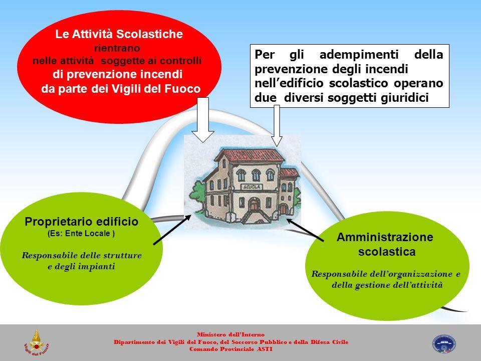 Per gli adempimenti della prevenzione degli incendi nelledificio scolastico operano due diversi soggetti giuridici Amministrazione scolastica Responsa