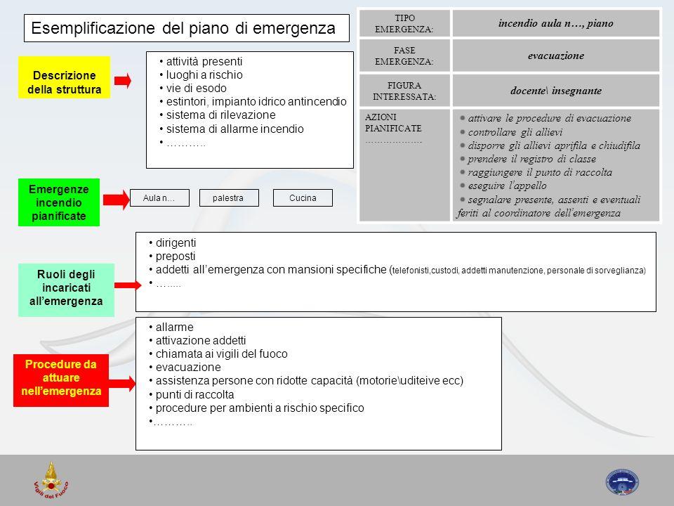 Descrizione della struttura attività presenti luoghi a rischio vie di esodo estintori, impianto idrico antincendio sistema di rilevazione sistema di a