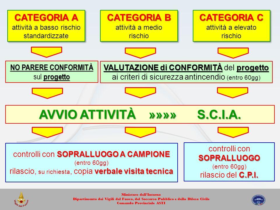CATEGORIA A attività a basso rischio standardizzate CATEGORIA A attività a basso rischio standardizzate CATEGORIA B attività a medio rischio CATEGORIA