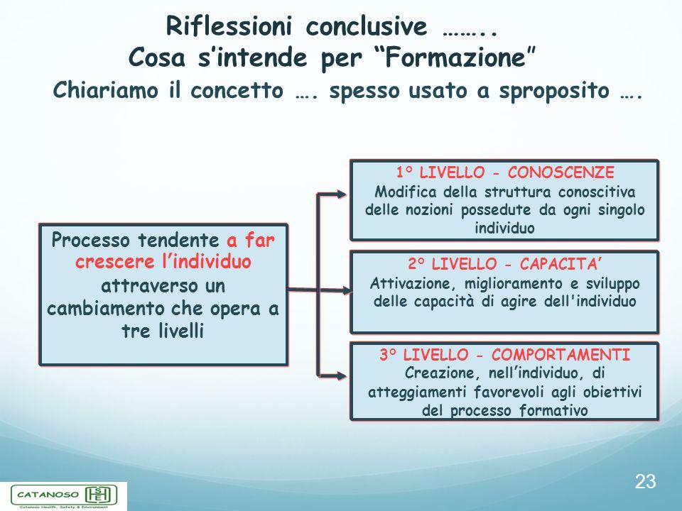 Riflessioni conclusive …….. Cosa sintende per Formazione 1° LIVELLO - CONOSCENZE Modifica della struttura conoscitiva delle nozioni possedute da ogni