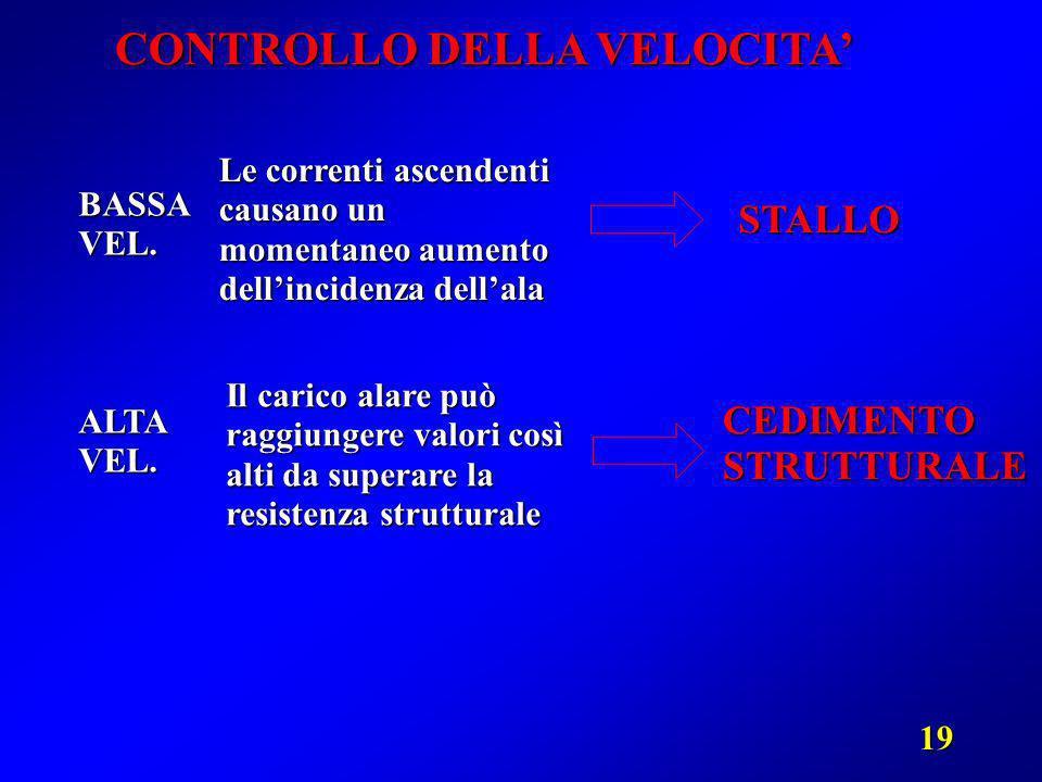 19 CONTROLLO DELLA VELOCITA BASSAVEL. ALTAVEL. Le correnti ascendenti causano un momentaneo aumento dellincidenza dellala STALLO Il carico alare può r