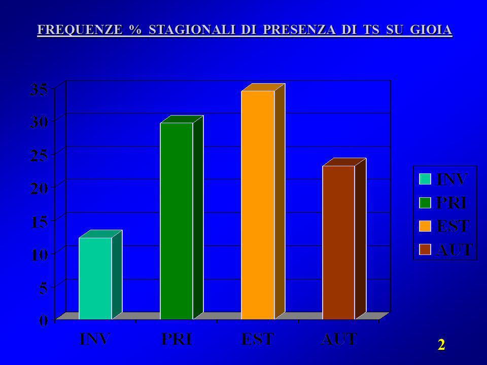 2 FREQUENZE % STAGIONALI DI PRESENZA DI TS SU GIOIA