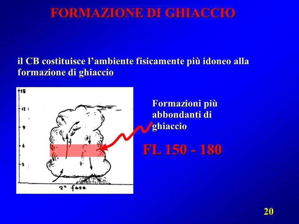 20 FORMAZIONE DI GHIACCIO il CB costituisce lambiente fisicamente più idoneo alla formazione di ghiaccio FL 150 - 180 Formazioni più abbondanti di ghi