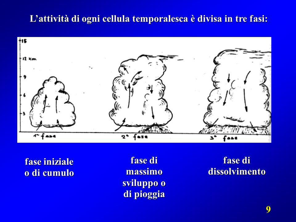 9 Lattività di ogni cellula temporalesca è divisa in tre fasi: fase iniziale o di cumulo fase di massimo sviluppo o di pioggia fase di dissolvimento