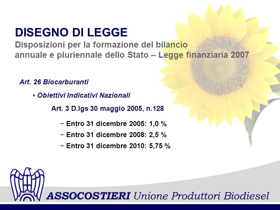 Art. 26 Biocarburanti DISEGNO DI LEGGE Disposizioni per la formazione del bilancio annuale e pluriennale dello Stato – Legge finanziaria 2007 Obiettiv