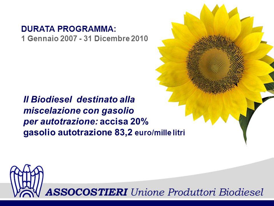 DURATA PROGRAMMA: 1 Gennaio 2007 - 31 Dicembre 2010 Il Biodiesel destinato alla miscelazione con gasolio per autotrazione: accisa 20% gasolio autotraz