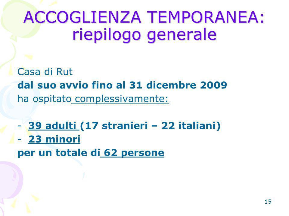 15 ACCOGLIENZA TEMPORANEA: riepilogo generale Casa di Rut dal suo avvio fino al 31 dicembre 2009 ha ospitato complessivamente: -39 adulti (17 stranieri – 22 italiani) -23 minori per un totale di 62 persone