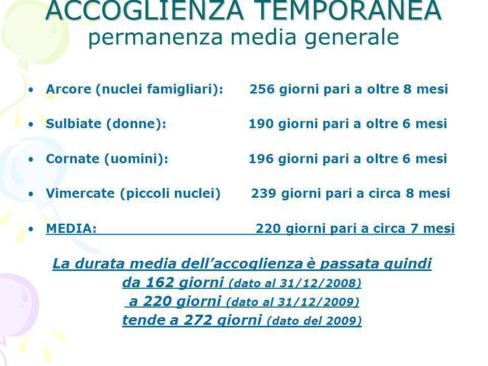 ACCOGLIENZA TEMPORANEA ACCOGLIENZA TEMPORANEA permanenza media generale Arcore (nuclei famigliari): 256 giorni pari a oltre 8 mesi Sulbiate (donne): 1