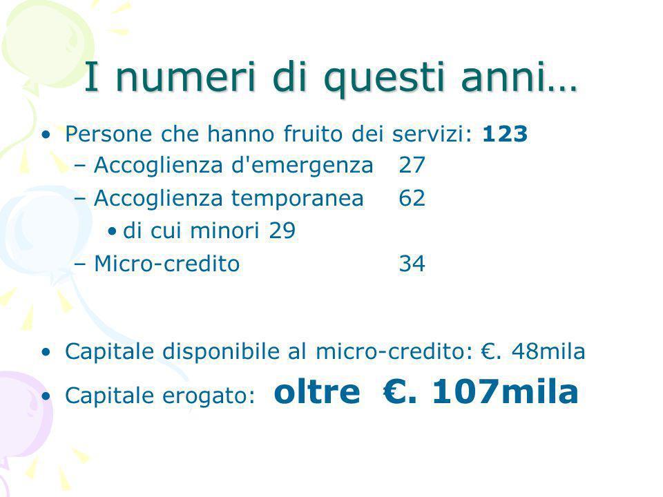 I numeri di questi anni… Persone che hanno fruito dei servizi: 123 –Accoglienza d emergenza27 –Accoglienza temporanea62 di cui minori 29 –Micro-credito34 Capitale disponibile al micro-credito:.