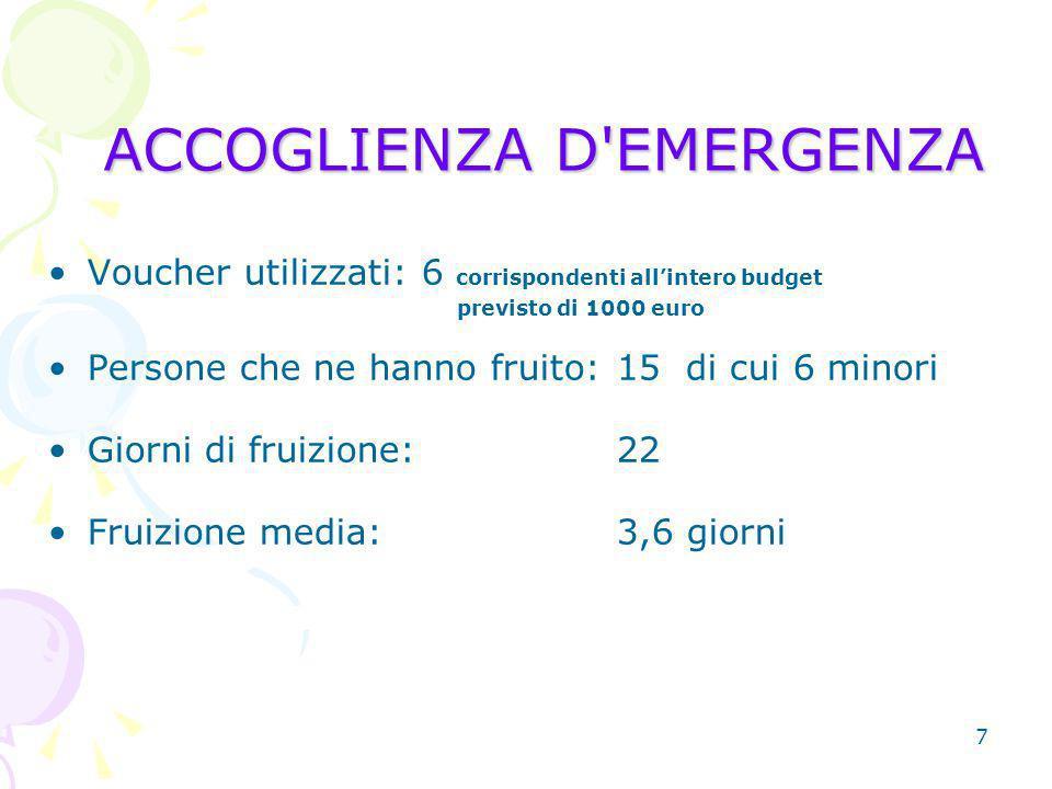 7 ACCOGLIENZA D EMERGENZA Voucher utilizzati: 6 corrispondenti allintero budget previsto di 1000 euro Persone che ne hanno fruito:15 di cui 6 minori Giorni di fruizione:22 Fruizione media:3,6 giorni